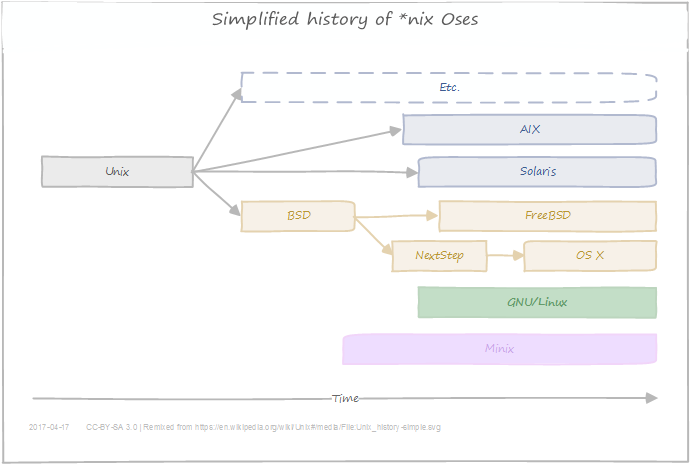 Unix-like OSes overview