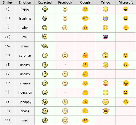 Smileys Overview
