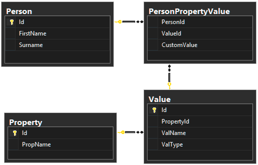 Database model for Person, Property, and Value
