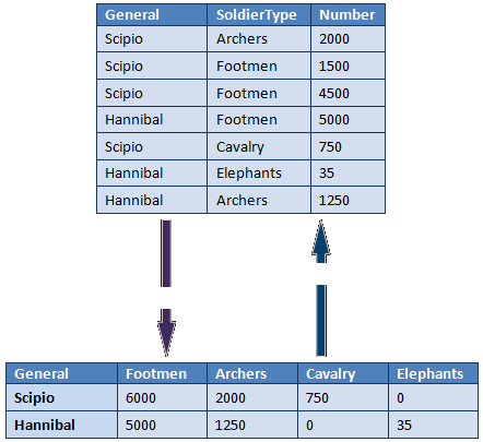 Example of the pivot and unpivot operation